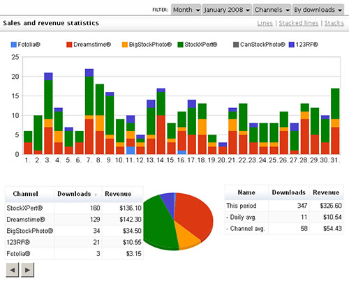 iSyndica - my statistics from January 2008